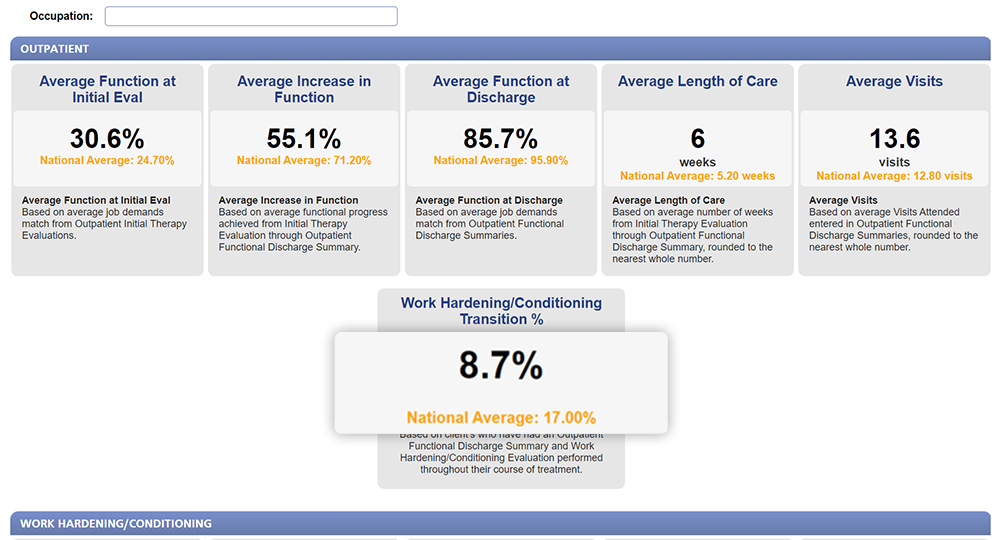 National averages screenshot
